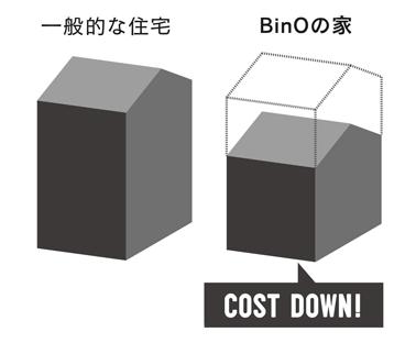 栃木県宇都宮市の自然素材の家ならNEXT HAUS DESIGNのコストについて