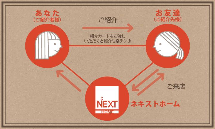 栃木県宇都宮のハウスメーカーNEXT HAUS DESIGNの紹介プログラム