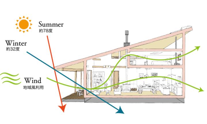 栃木県宇都宮市で新築一戸建てならNEXT HAUS DESIGNのPASSIVE SYSTEM