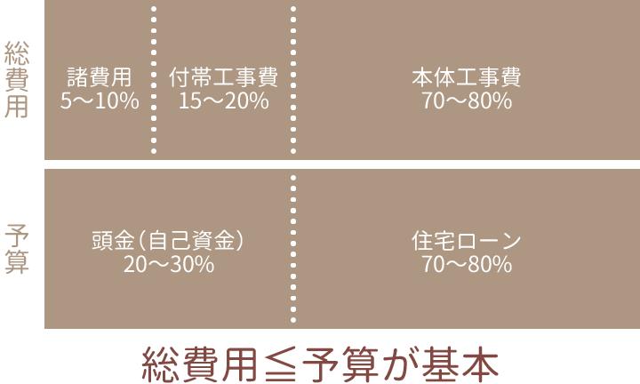 栃木県宇都宮市の工務店といえばNEXT HAUS DESIGNの資金