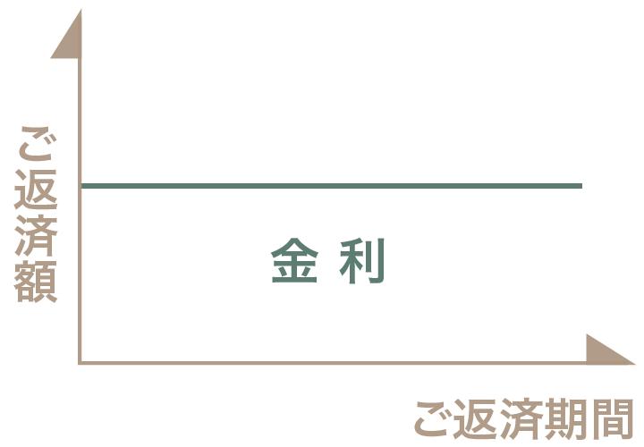 栃木県宇都宮市の工務店といえばNEXT HAUS DESIGNの住宅ローン