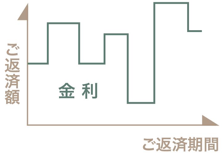 栃木県宇都宮市の工務店といえばNEXT HAUS DESIGNの変動型