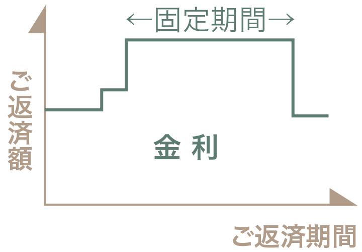栃木県宇都宮市の工務店といえばNEXT HAUS DESIGNの固定金利選択型