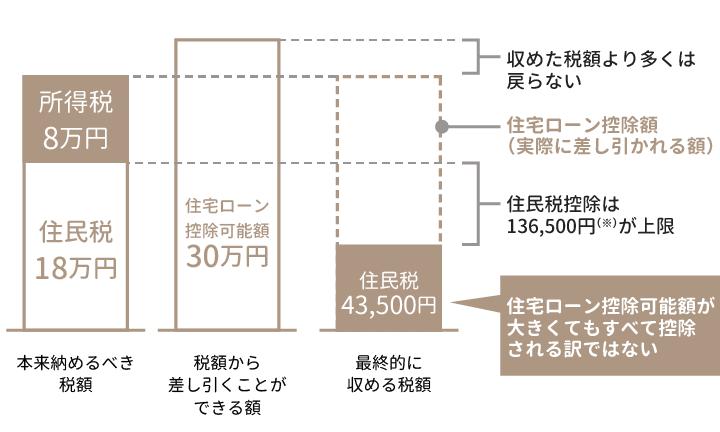栃木県宇都宮市の工務店といえばNEXT HAUS DESIGNの控除額