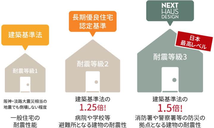 栃木県宇都宮市で耐震住宅を建てるならNEXT HAUS DESIGNの耐震等級