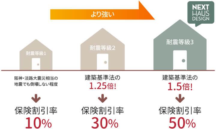 栃木県宇都宮市で耐震住宅を建てるならNEXT HAUS DESIGNの地震保険
